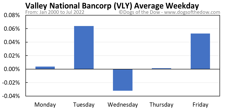 VLY average weekday chart