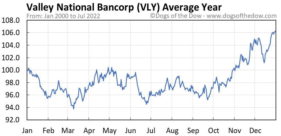 VLY average year chart