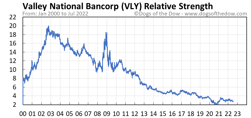 VLY relative strength chart