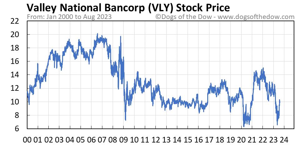 VLY stock price chart