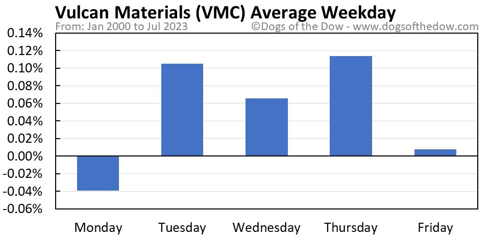 VMC average weekday chart