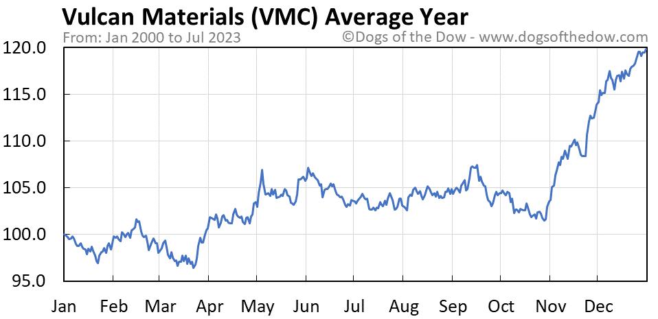 VMC average year chart