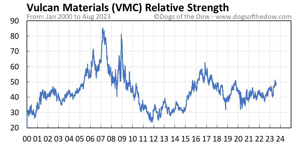 VMC relative strength chart