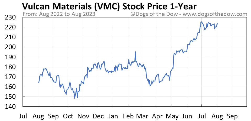VMC 1-year stock price chart