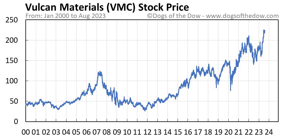 VMC stock price chart