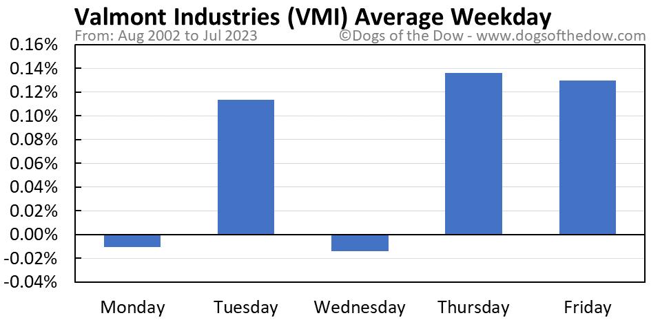 VMI average weekday chart