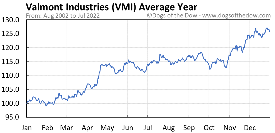 VMI average year chart