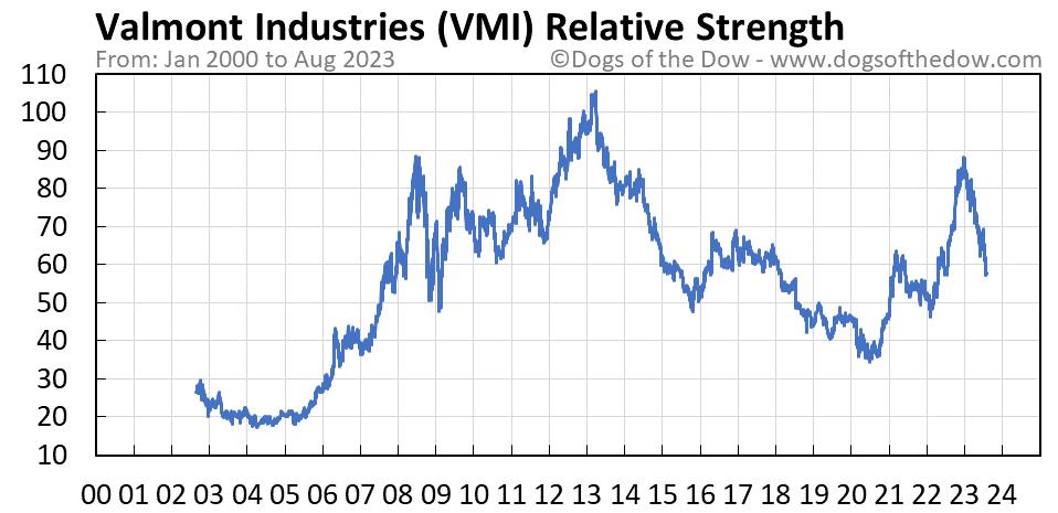 VMI relative strength chart