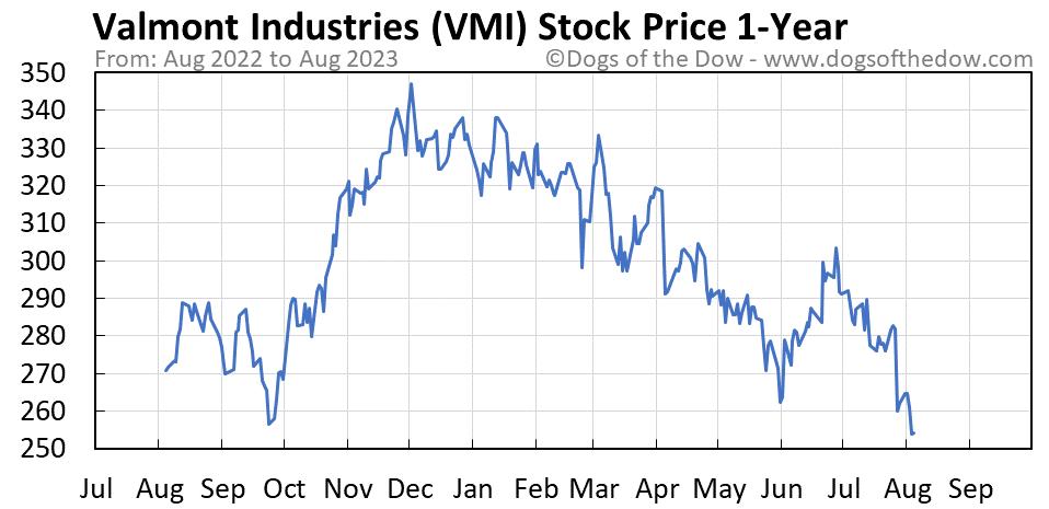 VMI 1-year stock price chart
