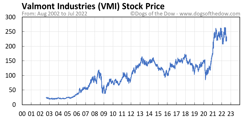 VMI stock price chart
