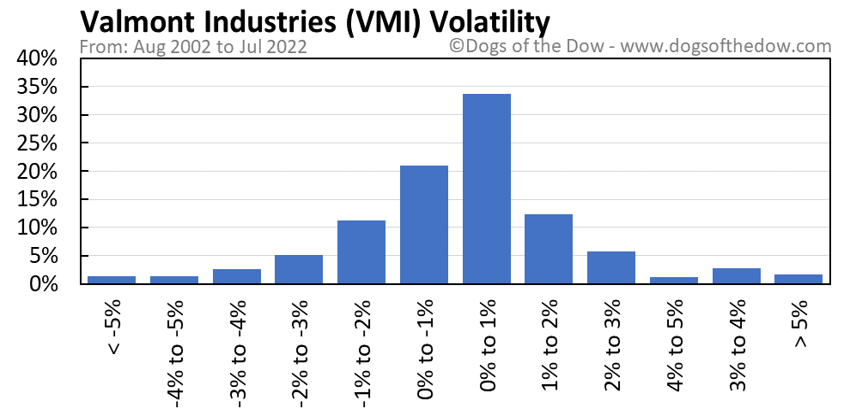 VMI volatility chart