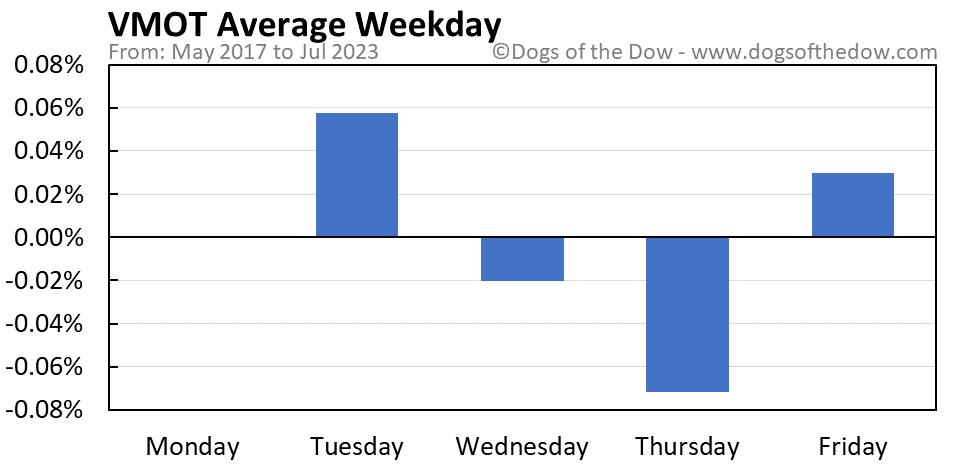 VMOT average weekday chart