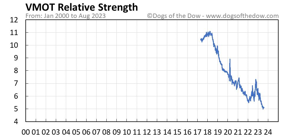 VMOT relative strength chart