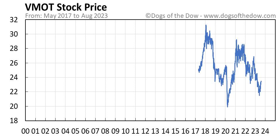 VMOT stock price chart