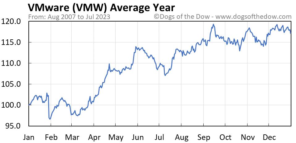 VMW average year chart
