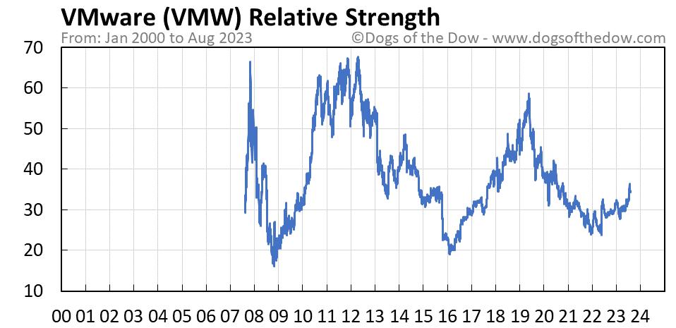 VMW relative strength chart