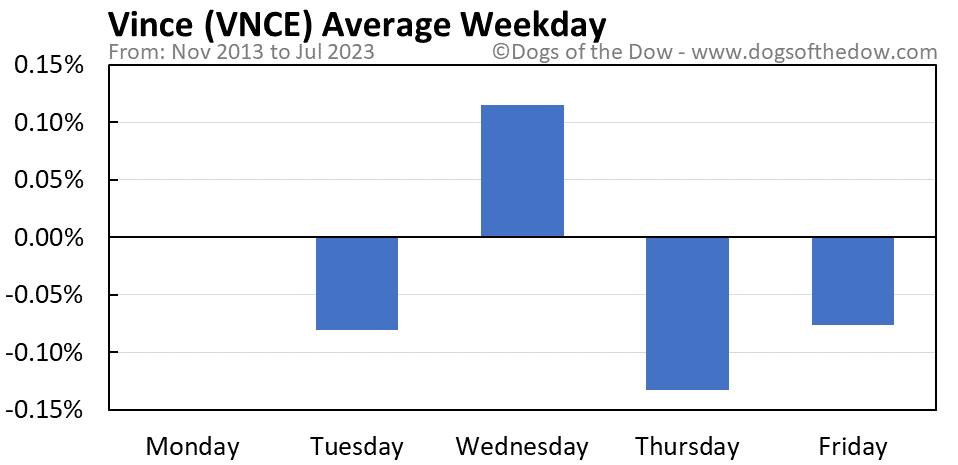 VNCE average weekday chart