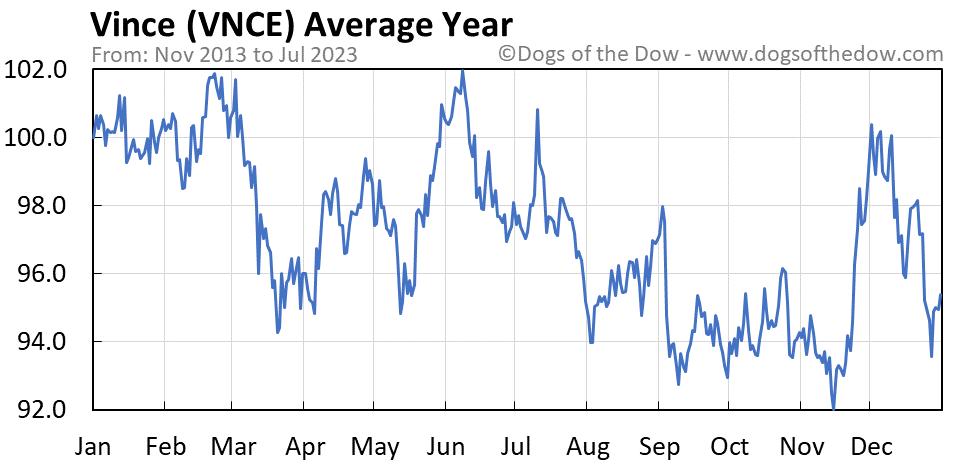 VNCE average year chart
