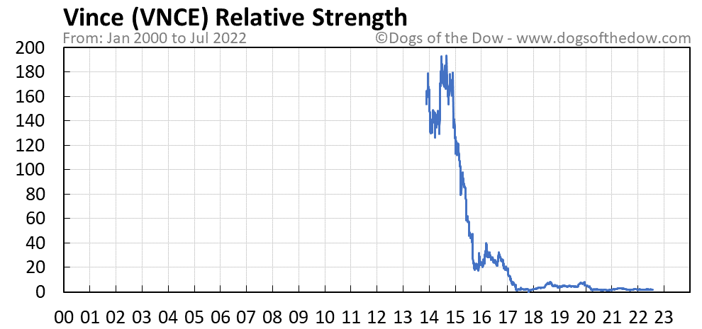 VNCE relative strength chart