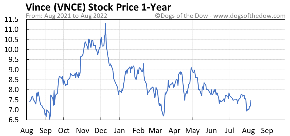 VNCE 1-year stock price chart