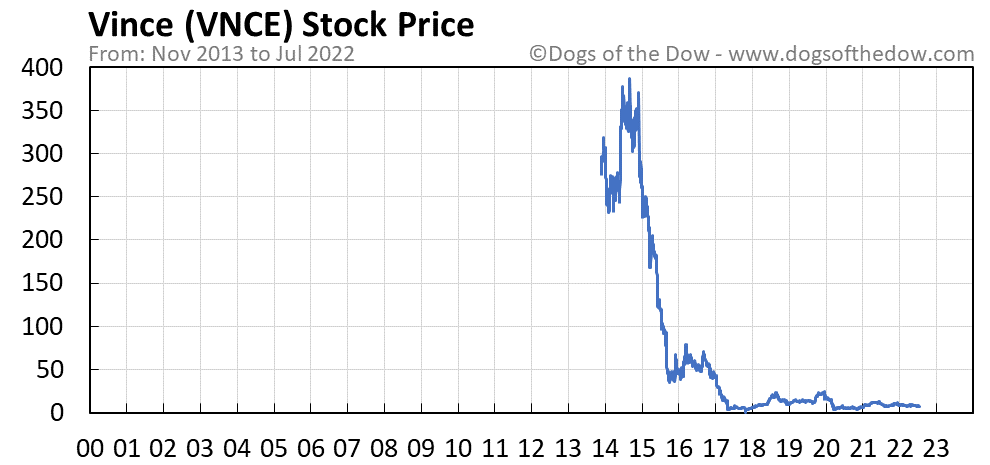 VNCE stock price chart
