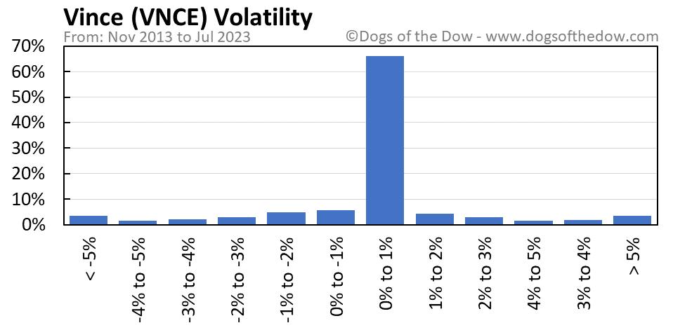 VNCE volatility chart