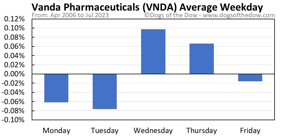 VNDA average weekday chart