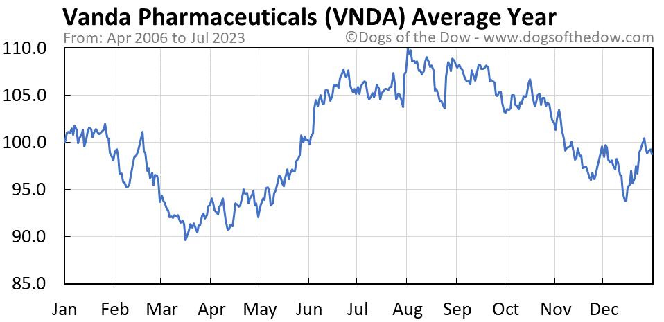 VNDA average year chart