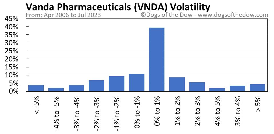 VNDA volatility chart