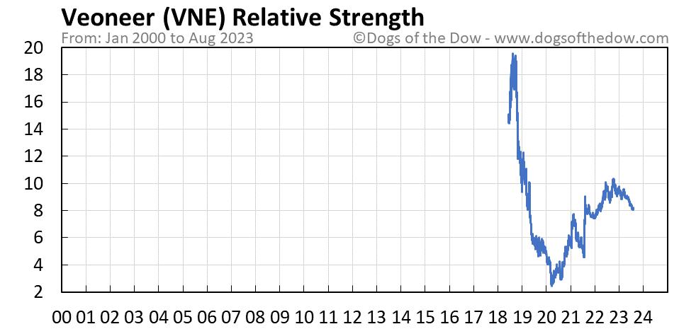 VNE relative strength chart