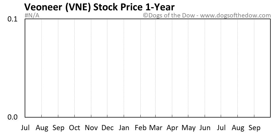 VNE 1-year stock price chart