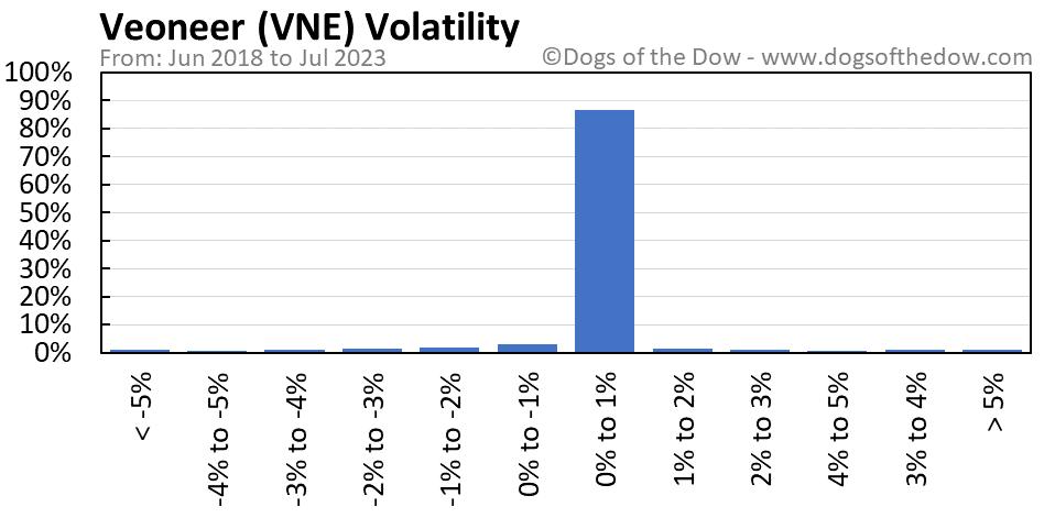 VNE volatility chart