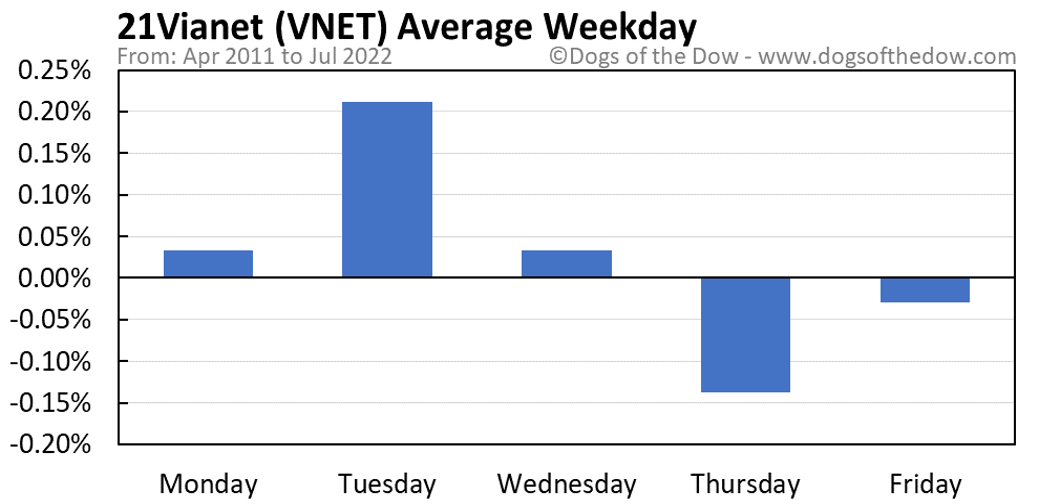 VNET average weekday chart