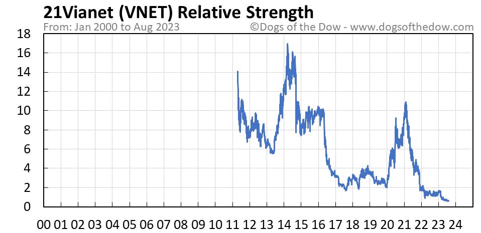 VNET relative strength chart