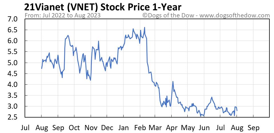 VNET 1-year stock price chart