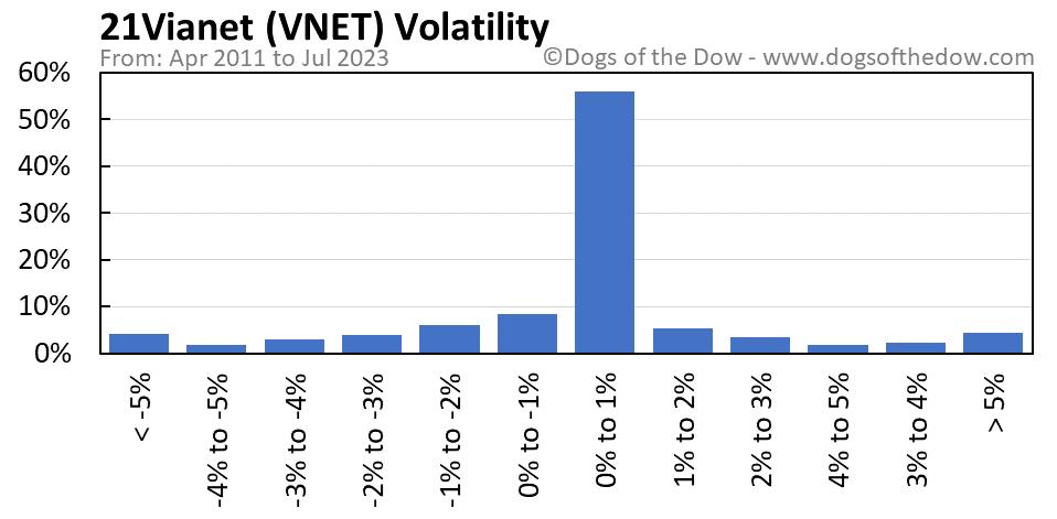 VNET volatility chart