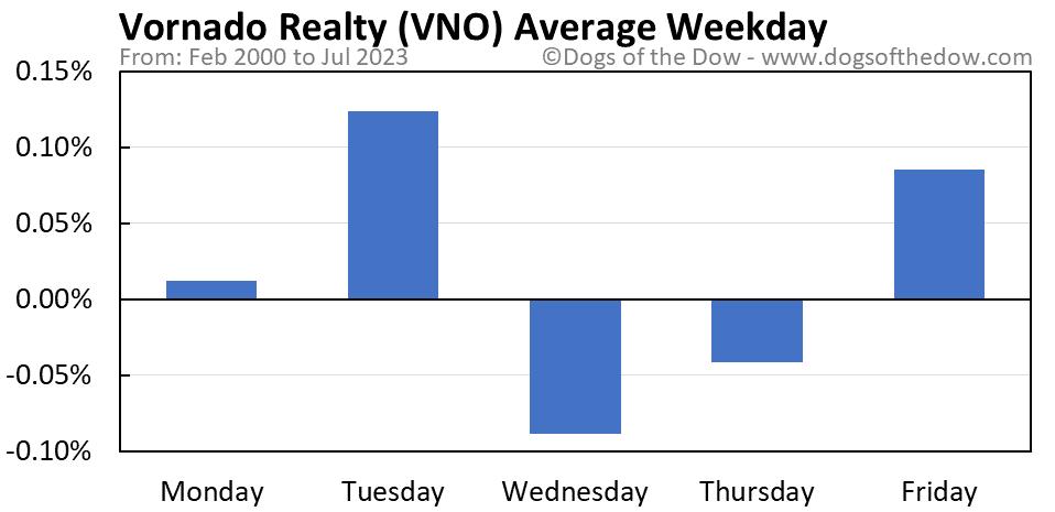 VNO average weekday chart