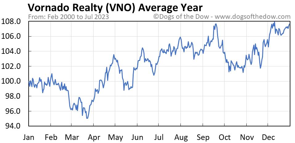 VNO average year chart