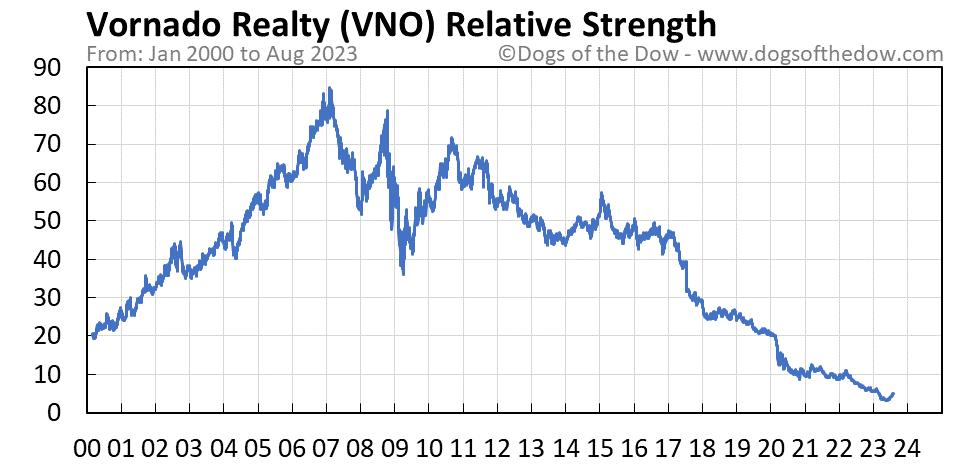 VNO relative strength chart