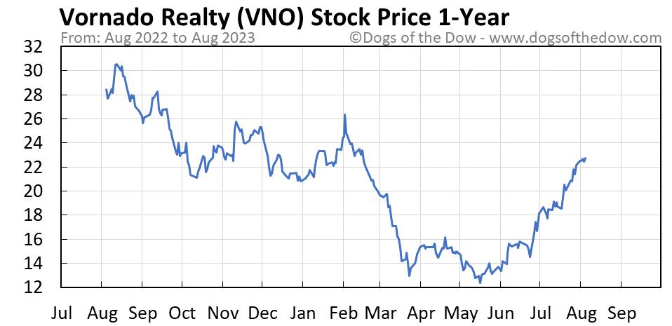 VNO 1-year stock price chart