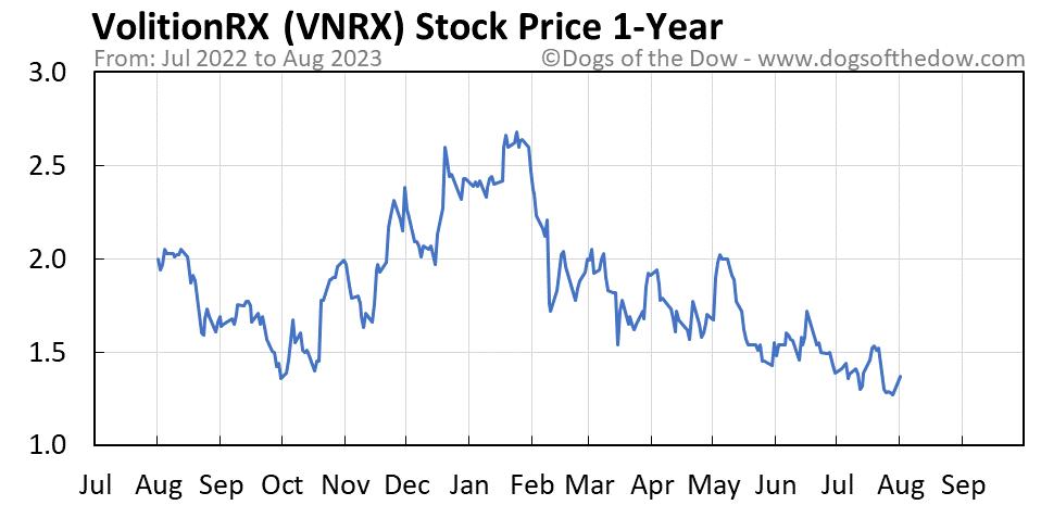 VNRX 1-year stock price chart