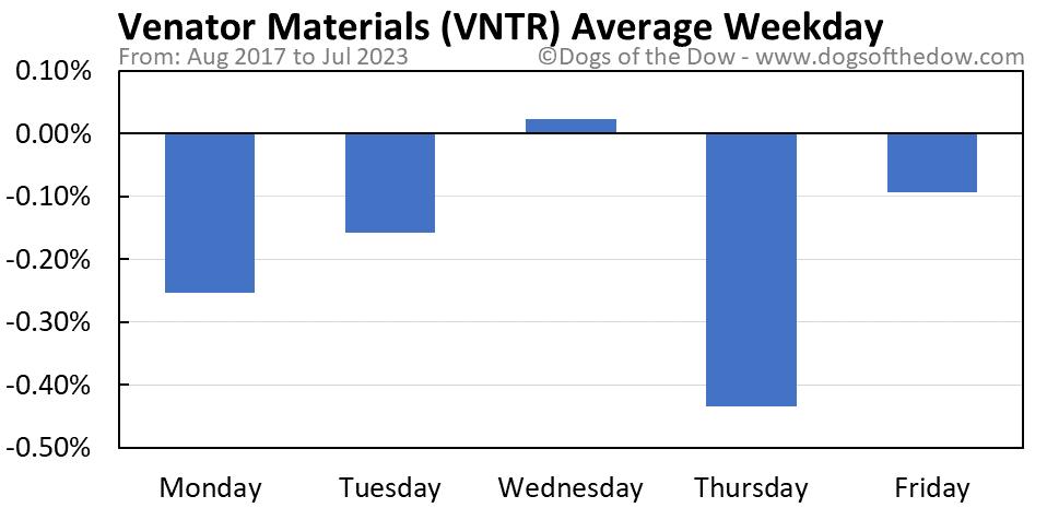 VNTR average weekday chart