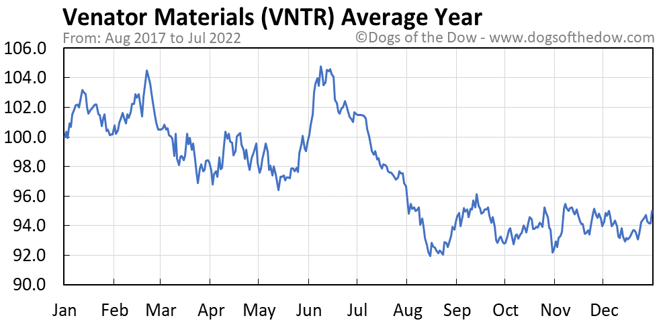 VNTR average year chart