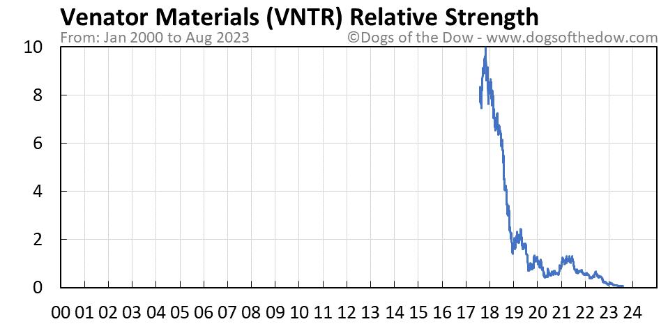 VNTR relative strength chart