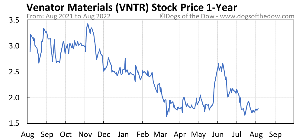 VNTR 1-year stock price chart