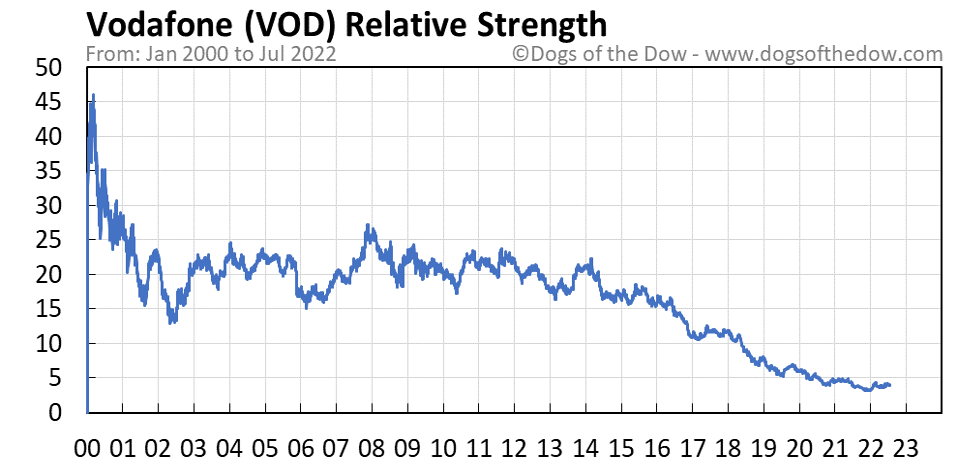 VOD relative strength chart