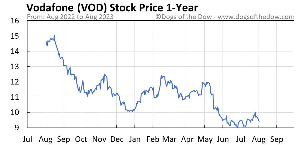 VOD 1-year stock price chart