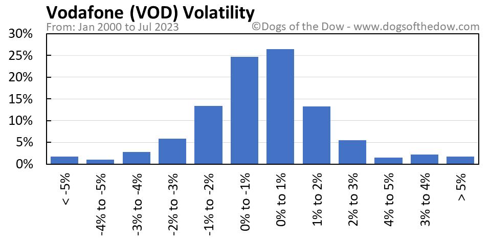 VOD volatility chart