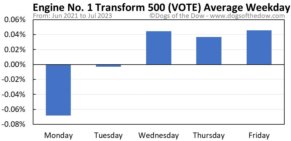 VOTE average weekday chart
