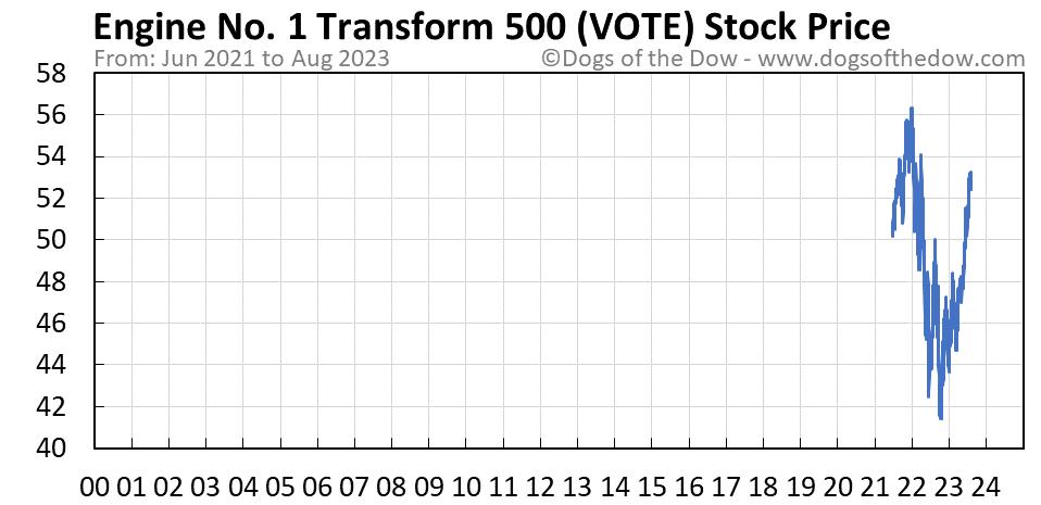 VOTE stock price chart